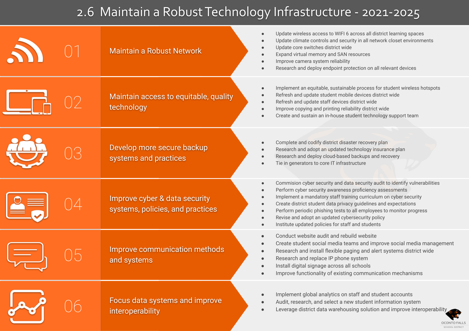 OFPS Technology Infrastructure Plan 2021-2025